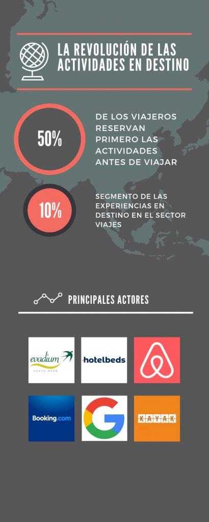 Infografía Evadium - La revolución de las actividades en destino